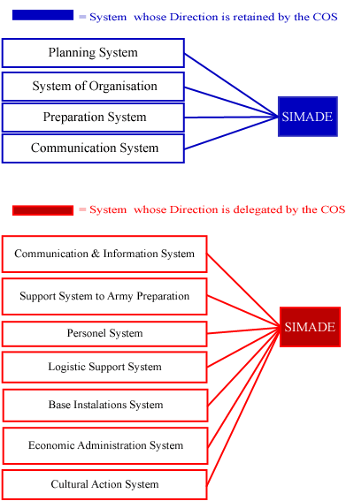 Functional Structure of the Army