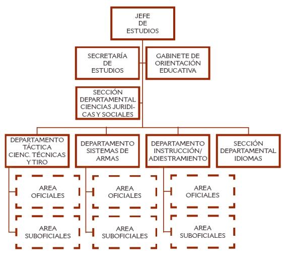 Organigrama JEST