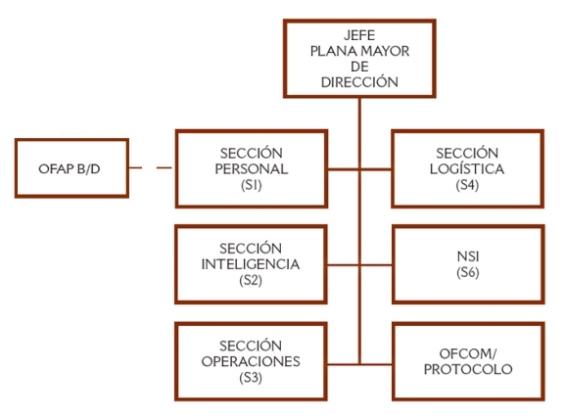 Organigrama PLMD